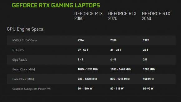 NVIDIA GeForce RTX 20-series Max Q GPUs coming to laptops