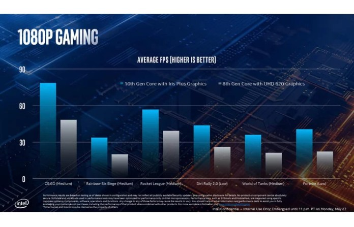 Intel finally launches 10nm based 10th-Gen Core Processors codenamed Ice Lake CPUs