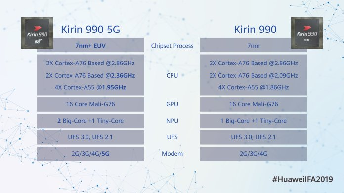 Huawei launches 7nm Kirin 990 SoC with 5G at IFA 2019