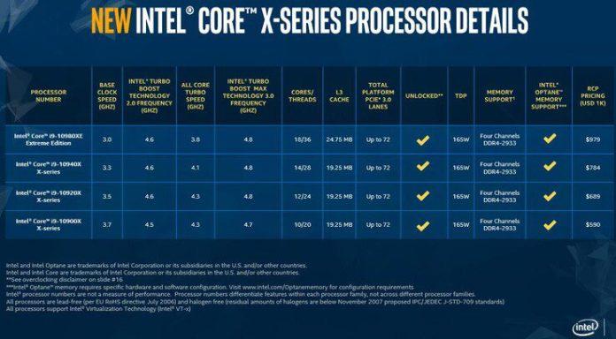 Intel Cascade Lake-X Core i9 processors start at $590