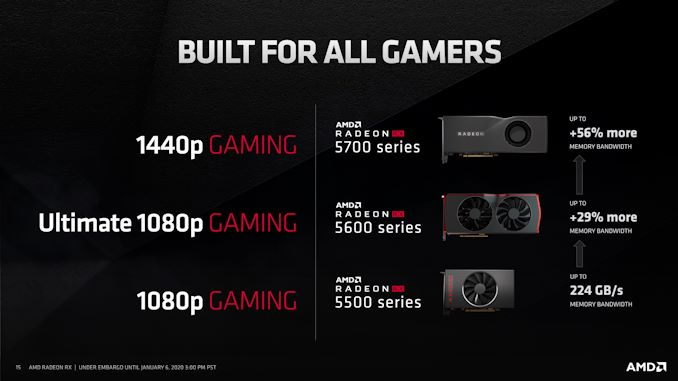 CES 2020: AMD Radeon RX 5600 XT launched at $279