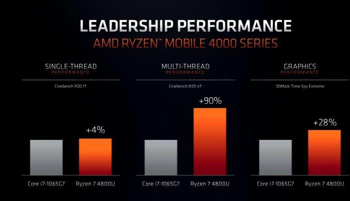CES 2020: 7nm Zen 2 AMD Ryzen 4000U Mobile processors launched