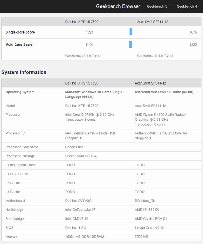 AMD Ryzen 5 4500U destroys the Intel Core i5-102010U in Geekbench