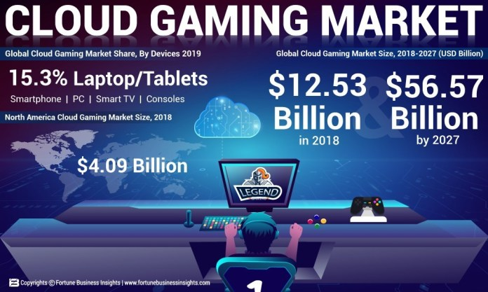 Cloud gaming market is projected to be worth as much as $56.57 billion by 2027