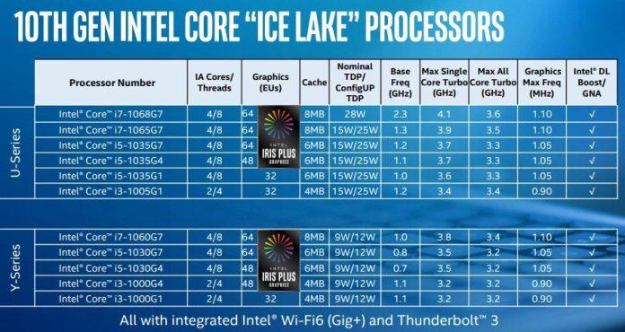 10nm based Core i7-1068G7 is Intel's answer to 7nm AMD Ryzen 7 4700U/ 4800U