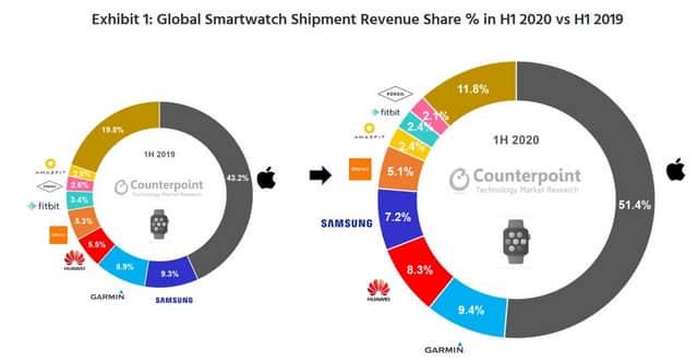 Global Smartwatch Shipment Revenue Share in 1H 2020_TechnoSports.co.in