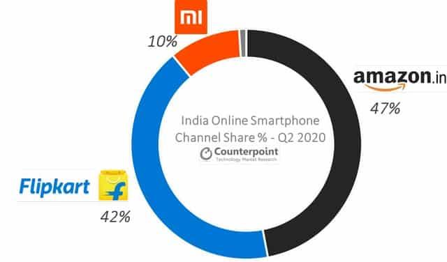 Amazon becomes the winner in the online smartphone sales, defeats Flipkart in Q2 2020