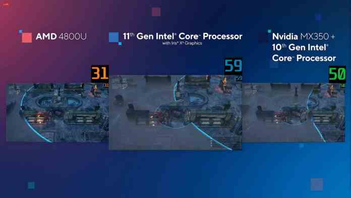 New Intel Iris Xe graphics on Tiger Lake CPUs support triple-A gaming