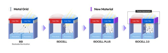 Samsung brings sleeker 0.7μm-Pixel ISOCELL Image Sensors up to 108MP