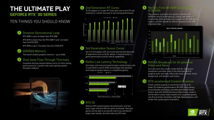 New NVIDIA GeForce RTX 30 series GPUs will start at Rs 51,000 in India