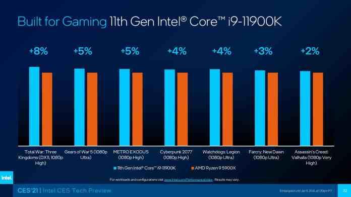 Intel's upcoming flagship Core i9-11900K beats AMD's Ryzen 9 5900X in gaming