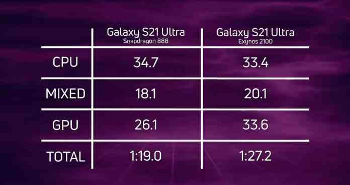 Exynos 2100 is a worthy competitor of Snapdragon 888 shows Galaxy S21 Ultra Speed Test