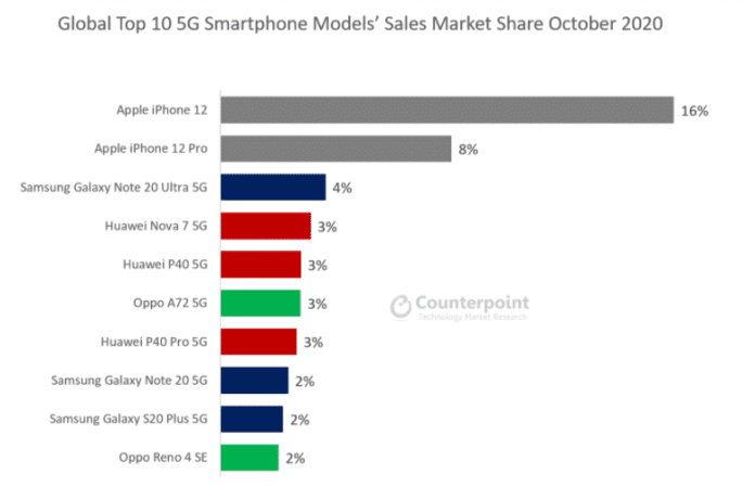 Top 10 5G smartphone models sales market share in October 2020_TechnoSports.co.in