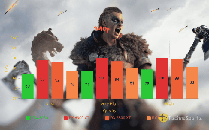 AMD Radeon RX 6900 XT review: The best 4K gaming GPU by AMD