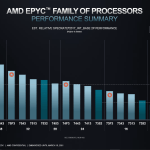 Why AMD EPYC Milan CPUs deemed to be the best server processors?