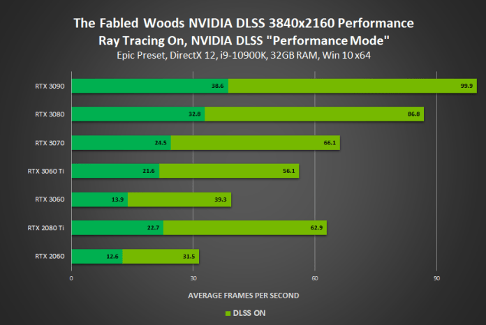 The Fabled Woods and System Shock Demo shows how UE4 integration is paying off quickly for DLSS