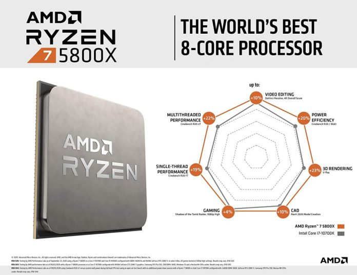 AMD Ryzen 7 5800X's price drops to $399 only, becomes Amazon US best-selling CPU