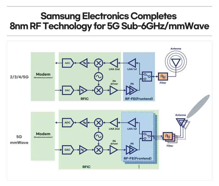 Samsung announces its completed RF technology based on 8nm process to increase 5G efficiency
