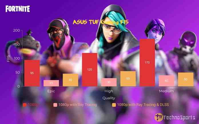 Fortnite - ASUS TUF Gaming F15 Review_TechnoSports.co.in