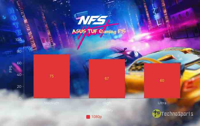 NFS Heat - ASUS TUF Gaming F15 Review_TechnoSports.co.in