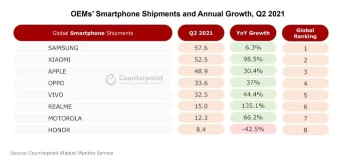 5G Smartphone market experiences a growth amid covid-19 pandemic