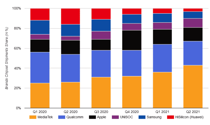 MediaTek occupies the biggest ever share of the mobile SoC market in the second quarter of 2021