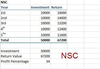 NSC Income