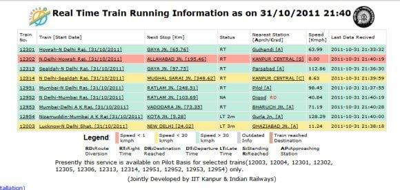 Real Time Train Running Status