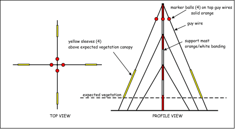 Design guidelines for obstruction lighting at wind farms