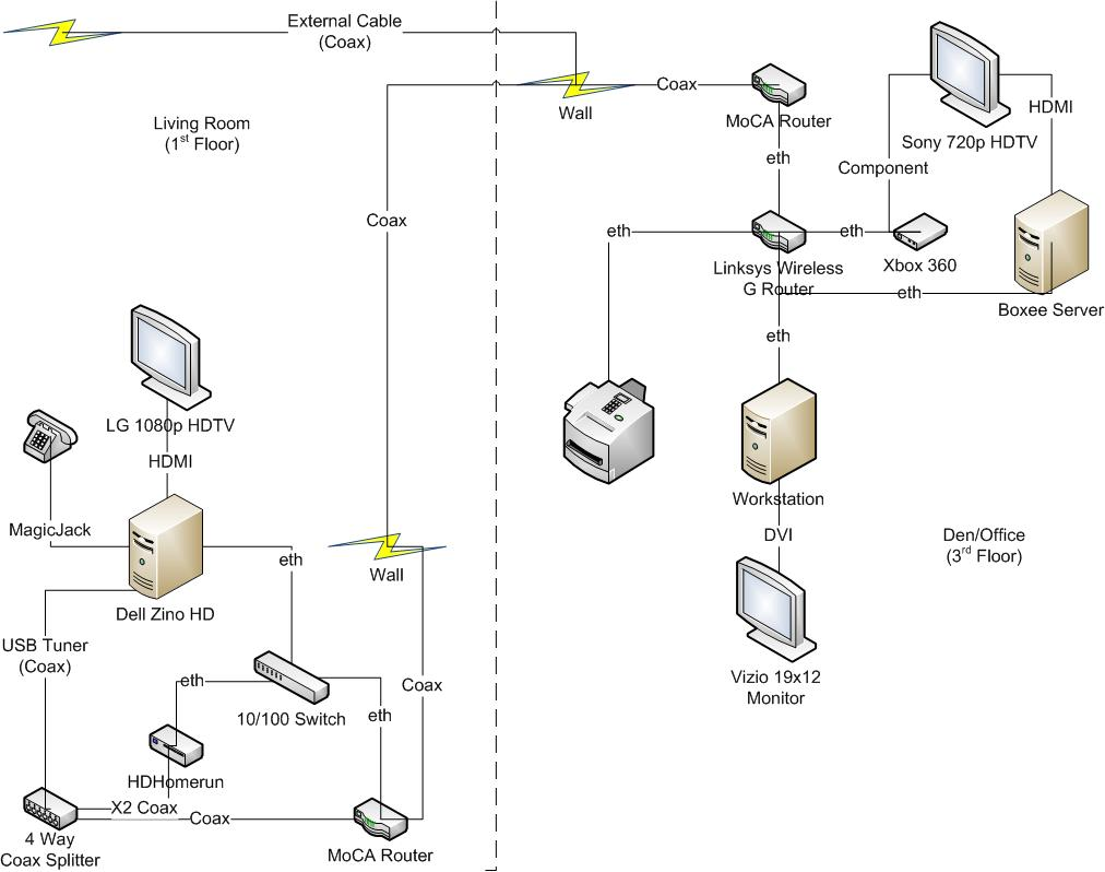 Moca Network Diagram Home Wiring : 32 Wiring Diagram