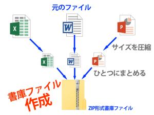 書庫ファイル作成イメージ