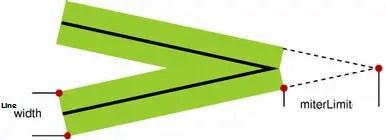 canvas-lineJoin-miter-miterlimit