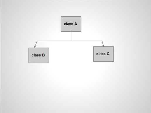 single-inheritance-classA-to-classB-and-classC