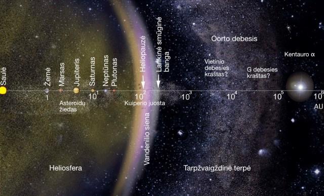 Saulės sistemos schema logaritminėje skalėje. Atstumai pažymėti astronominiais vienetais – 1 AU lygus atstumui nuo Saulės iki Žemės. Oorto debesis gaubia Saulės sistemą, jo išorinis pakraštys nutolęs maždaug pusę atstumo iki Kentauro Alfos/Proksimos sistemos. Šaltinis: NASA/JPL
