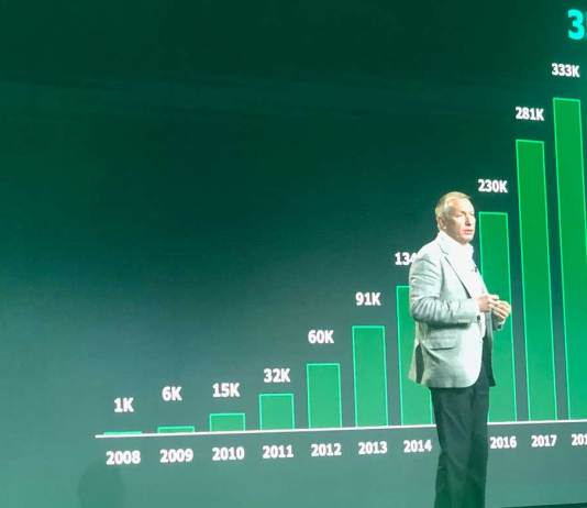 VeeamON 2019: Veeam is adding over 4,000 customers each month, says Ratmir Timashev