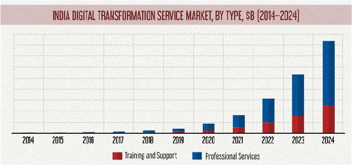 Indian Digital Transformation Market (by Type)