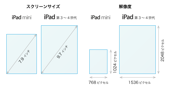iPad miniとiPad 3-4の画面サイズと解像度