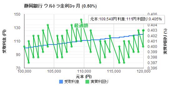 静岡銀行インターネット支店 WebWallet ウルトラ金利定期預金