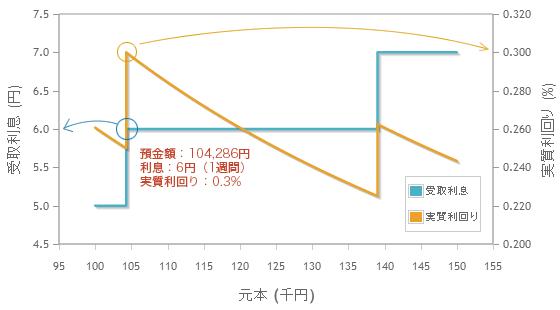 スターワン1週間円預金で最適化すると、104,286 円預けて 1 週間で 6 円もらえます