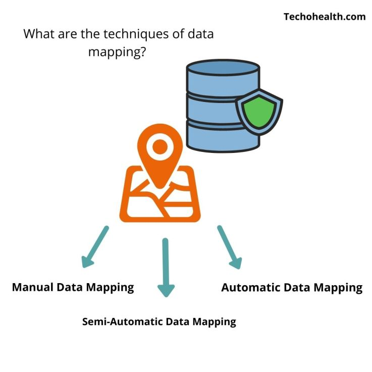 Data Mapping Techniques