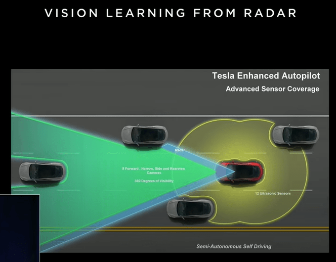 How object detection in Tesla Car works? by Techohealth.com
