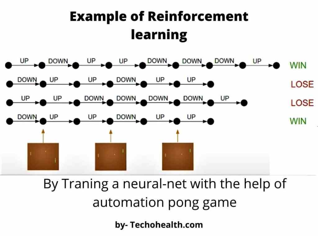 examples of Reinforcement learning in Making autoplay game of pong by techohealth.com