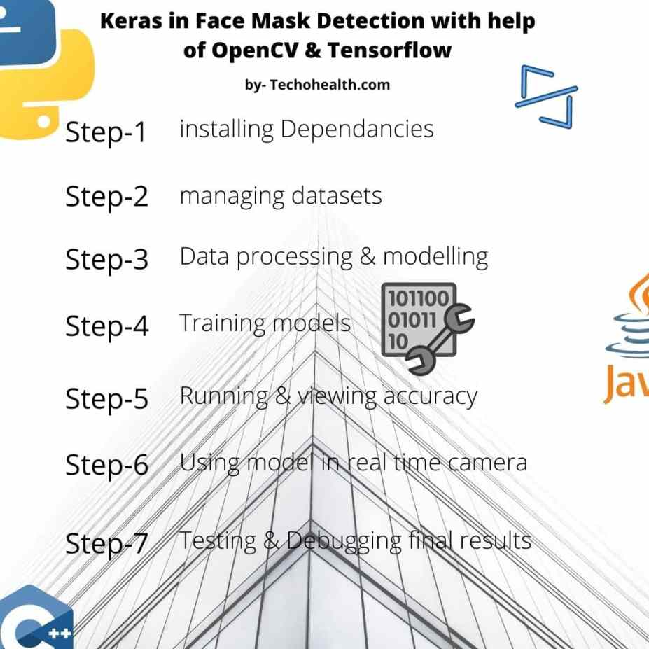 example of Keras in face mask detection by techohealth.com