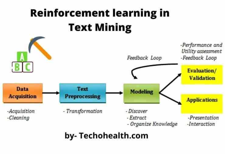 Reinforcement learning in Text Mining example