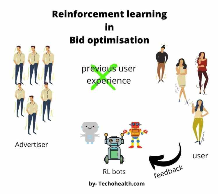 example of Reinforcement learning in Optimisation of Bidding system & Gambling