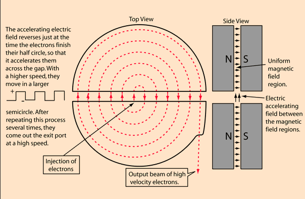 what are the TYPES OF PARTICLE ACCELERATORS