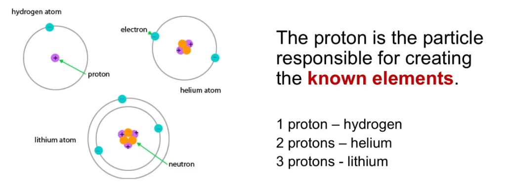 difference between Protons and Electrons