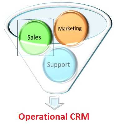 operational crm in e-business
