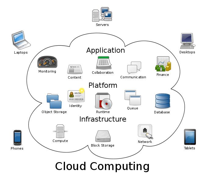e commerce network diagram