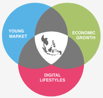 image - Southeast Asia digital landscape - e-commerce